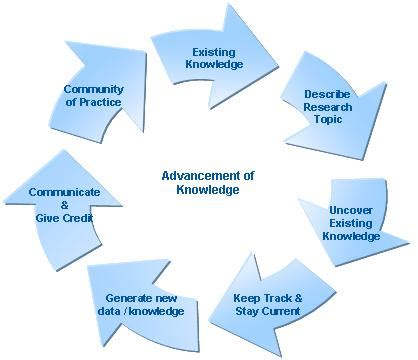 Increasing Importance of - Research Methodology